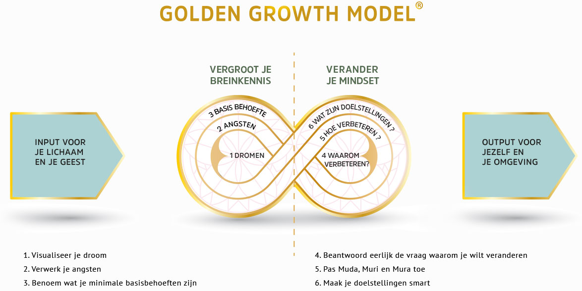 het-golden-growth-model